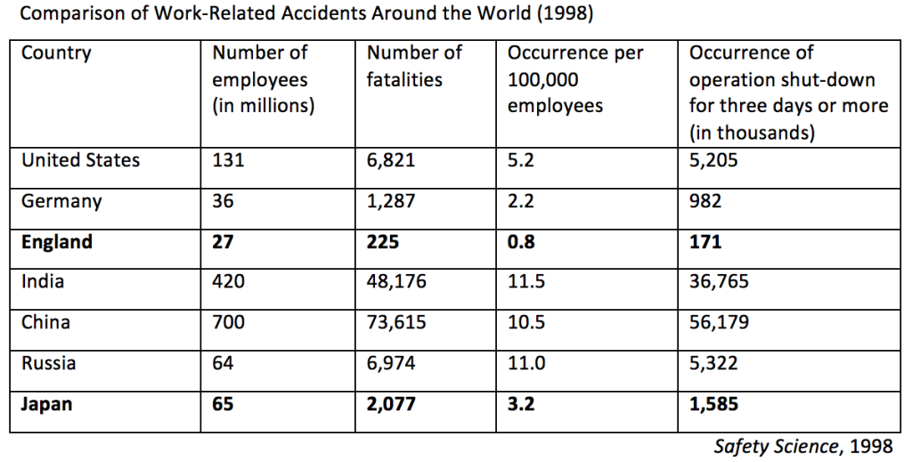 Avoiding Work-Related Accidents - Table 1