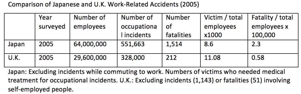 Avoiding Work-Related Accidents - Table 2