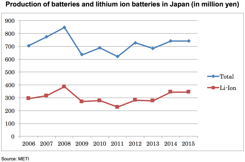 METI - Battery Production in Japan