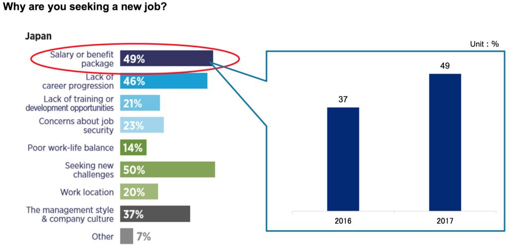 Salaries in Japan - Job Motivation