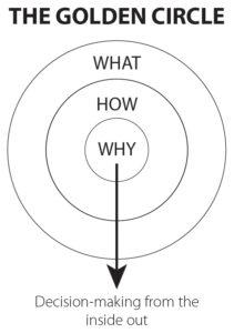 marketing communications golden circle