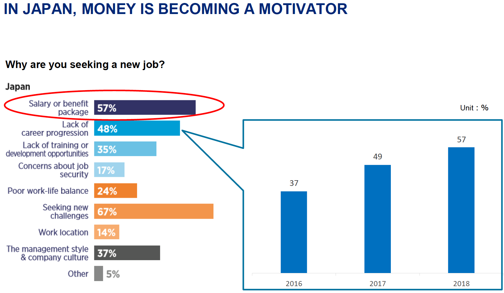Hays Salary Guide - Money Motivates